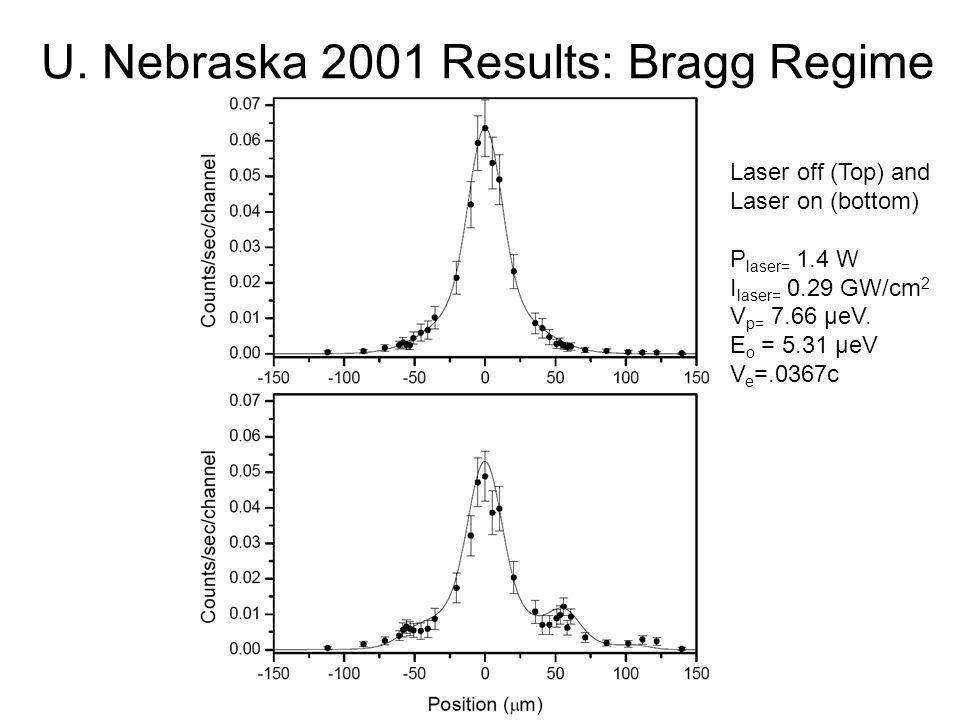 U. Nebraska 2001 Results: Bragg Regime Laser off (Top) and Laser on (bottom) P laser= 1.4 W I laser= 0.29 GW/cm 2 V p= 7.66 µeV. E o = 5.31 µeV V e =.
