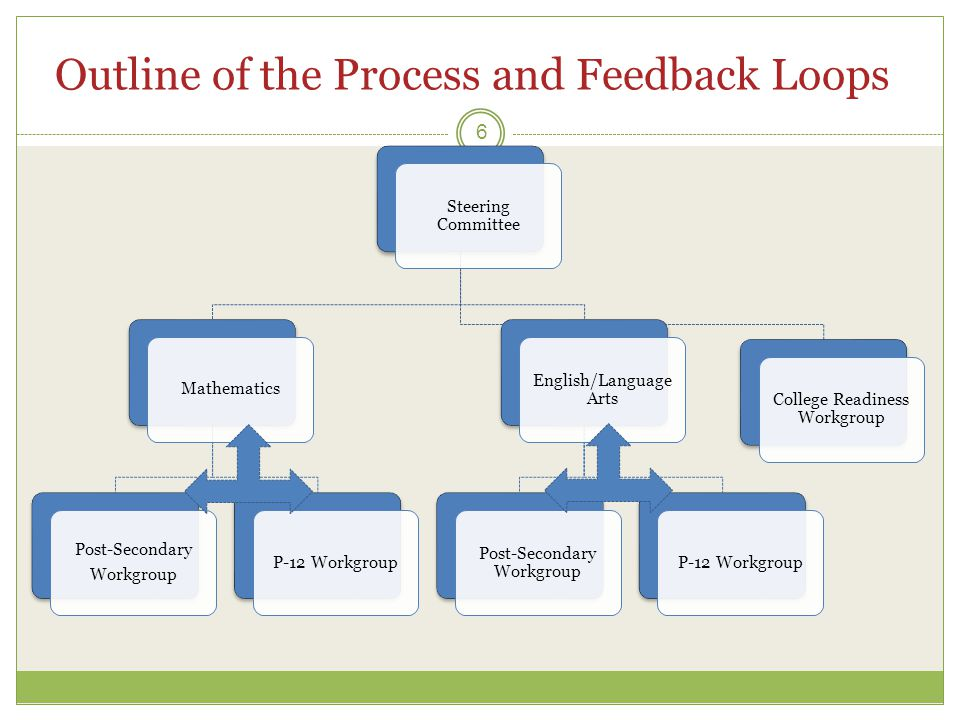 Outline of the Process and Feedback Loops 6 Steering Committee Mathematics Post-Secondary Workgroup P-12 Workgroup English/Language Arts Post-Secondary Workgroup P-12 Workgroup College Readiness Workgroup
