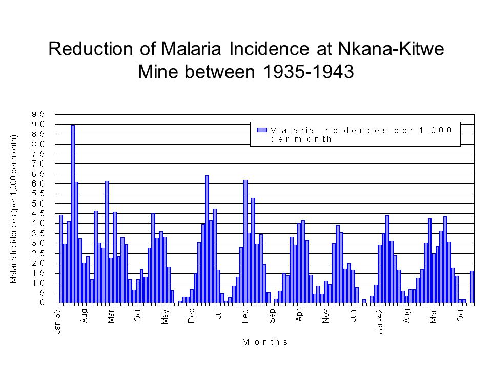 Reduction of Malaria Incidence at Nkana-Kitwe Mine between 1935-1943