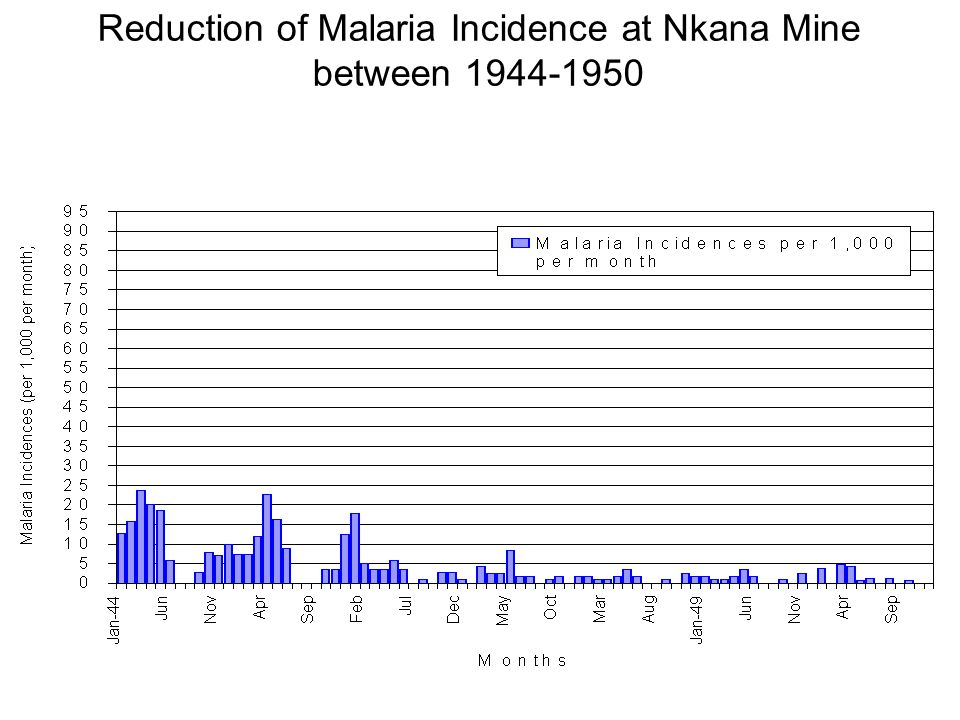 Reduction of Malaria Incidence at Nkana Mine between 1944-1950