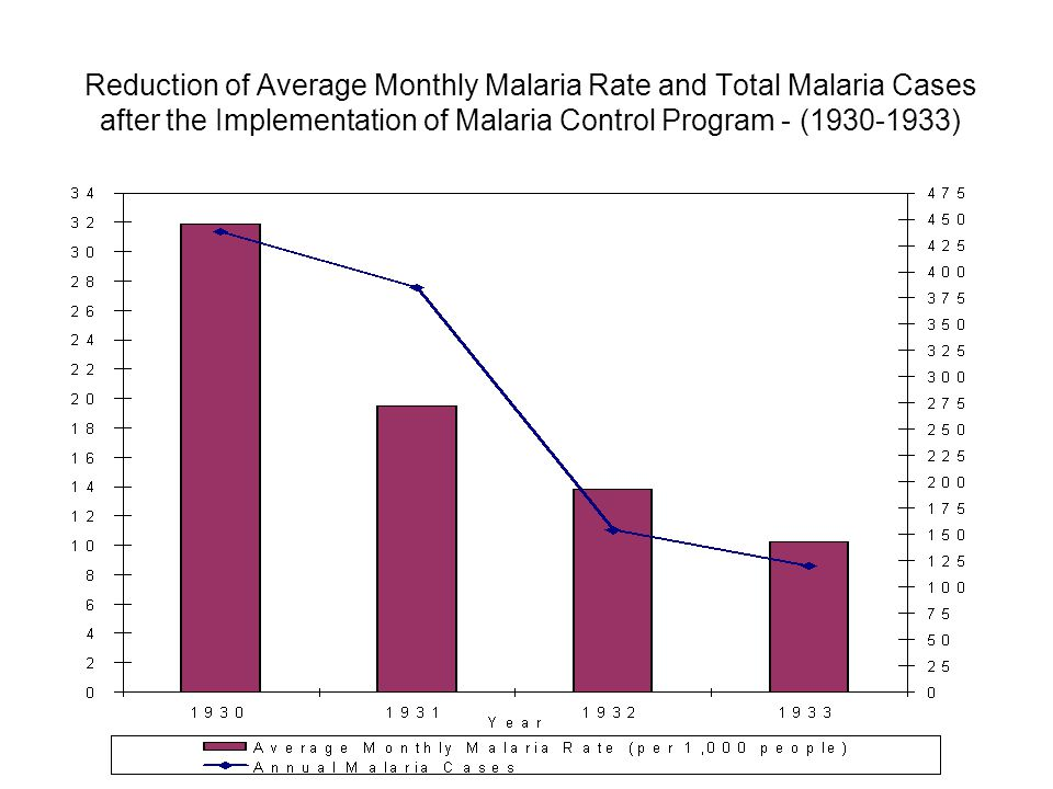 Reduction of Average Monthly Malaria Rate and Total Malaria Cases after the Implementation of Malaria Control Program - (1930-1933)