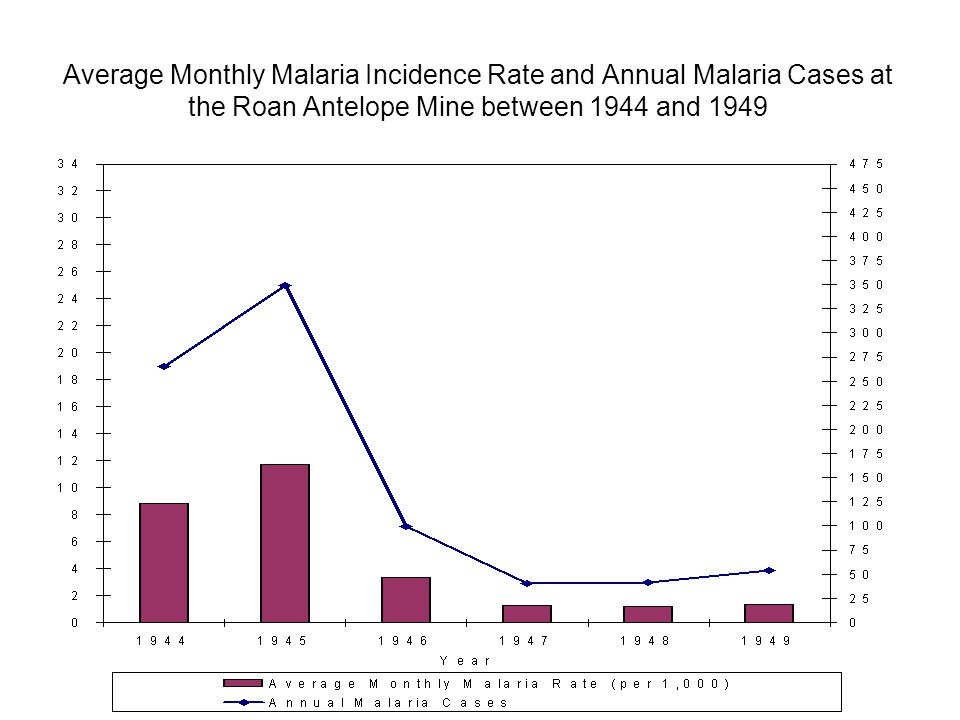 Average Monthly Malaria Incidence Rate and Annual Malaria Cases at the Roan Antelope Mine between 1944 and 1949