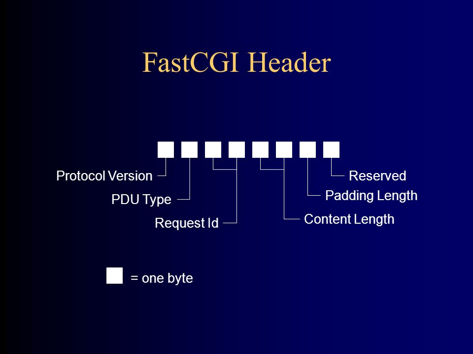 FastCGI Header Reserved Padding Length Content Length Request Id PDU Type Protocol Version = one byte