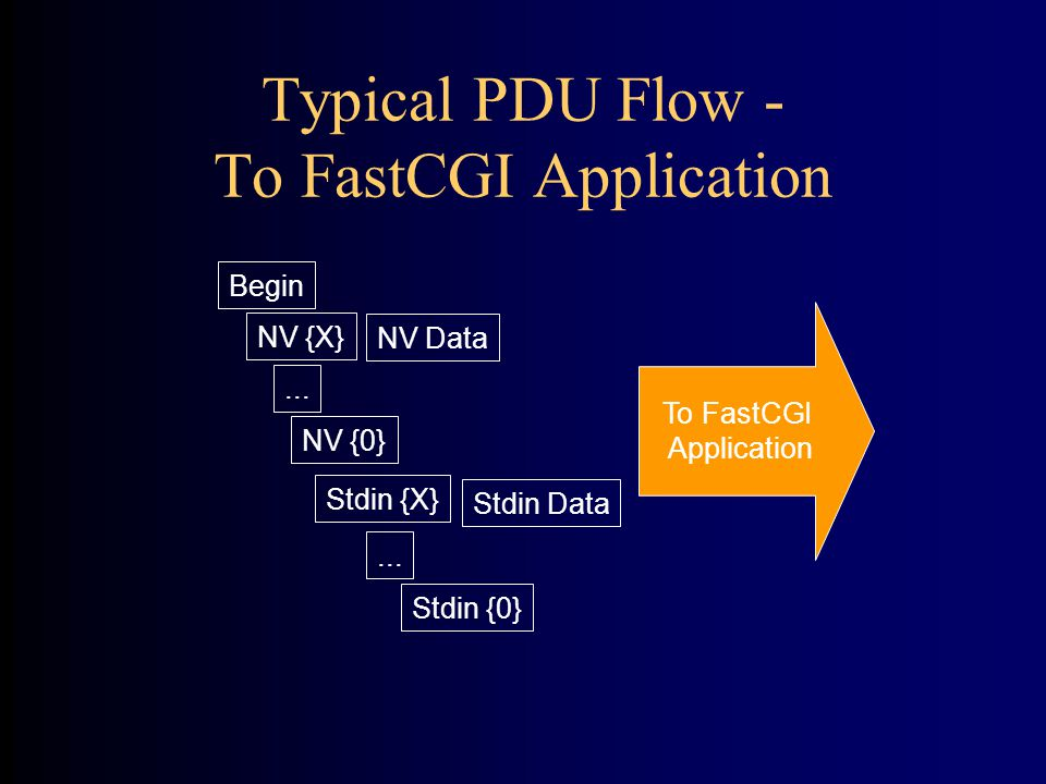 Typical PDU Flow - To FastCGI Application To FastCGI Application Begin NV {X} NV Data NV {0} Stdin {X} Stdin Data Stdin {0}...