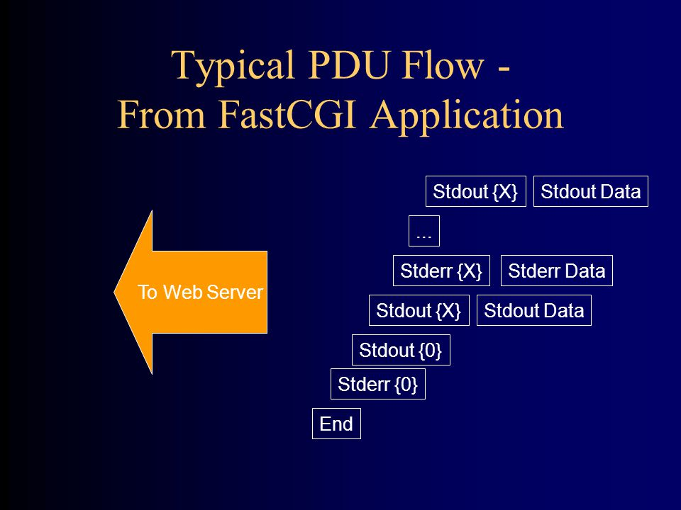Typical PDU Flow - From FastCGI Application End Stdout {X}Stdout Data Stdout {0}...