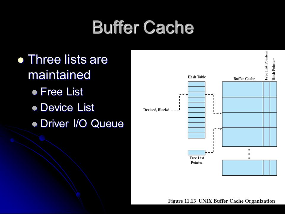Buffer Cache  Three lists are maintained  Free List  Device List  Driver I/O Queue