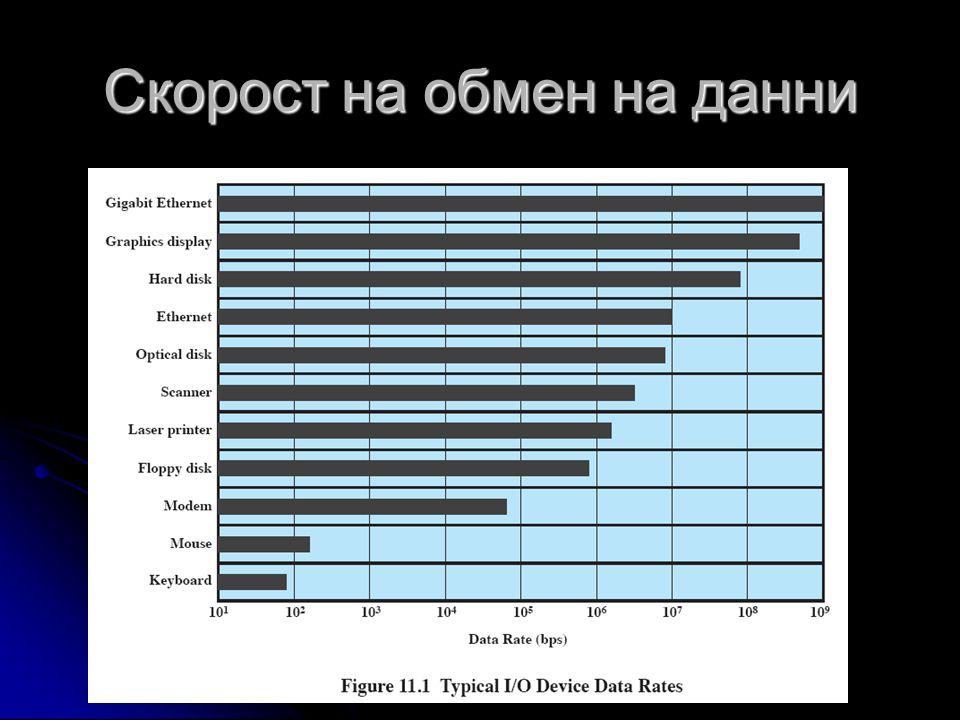 Скорост на обмен на данни