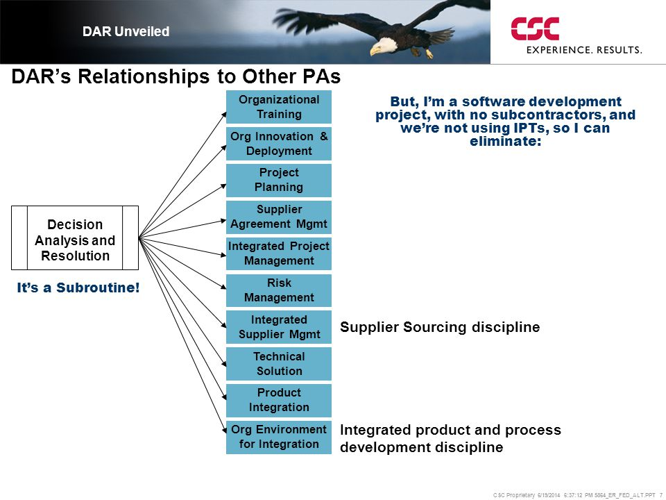 CSC Proprietary 6/19/2014 6:37:37 PM 5864_ER_FED_ALT.PPT 7 DAR's Relationships to Other PAs DAR Unveiled Organizational Training Org Innovation & Depl