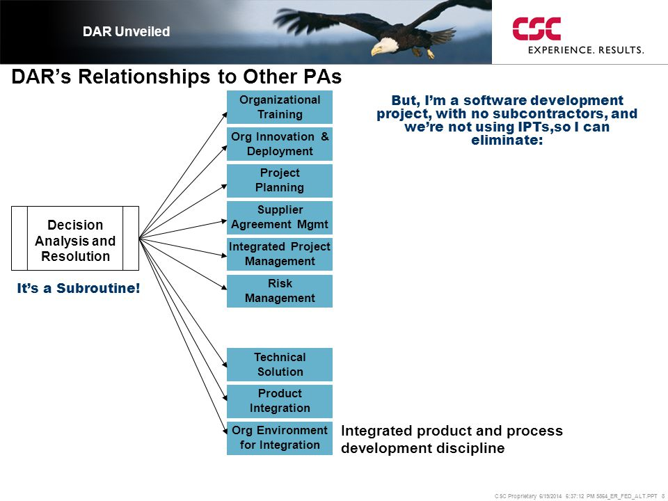 CSC Proprietary 6/19/2014 6:37:37 PM 5864_ER_FED_ALT.PPT 8 DAR's Relationships to Other PAs DAR Unveiled Organizational Training Org Innovation & Depl
