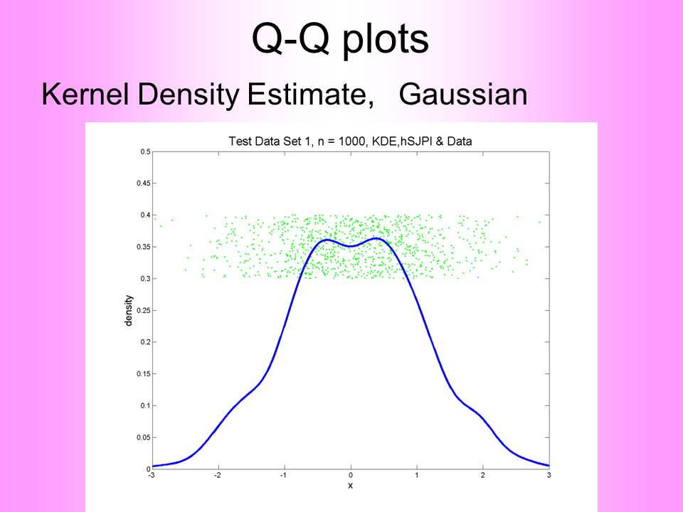 Q-Q plots Kernel Density Estimate, Gaussian