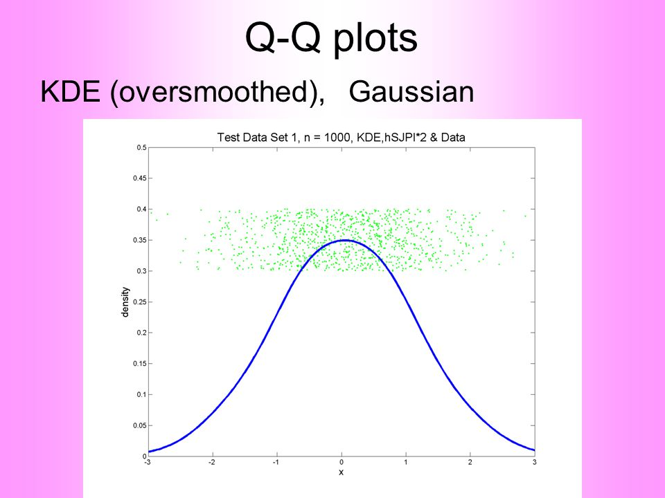 Q-Q plots KDE (oversmoothed), Gaussian
