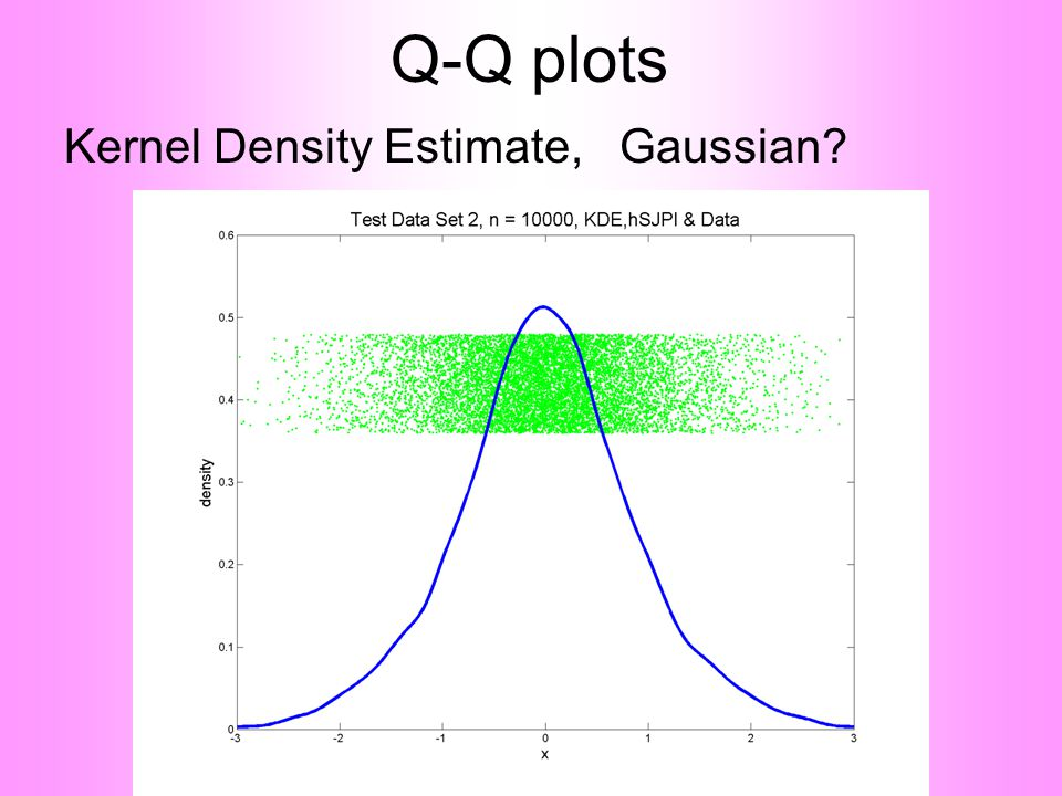 Q-Q plots Kernel Density Estimate, Gaussian?