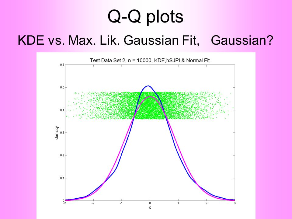 Q-Q plots KDE vs. Max. Lik. Gaussian Fit, Gaussian?