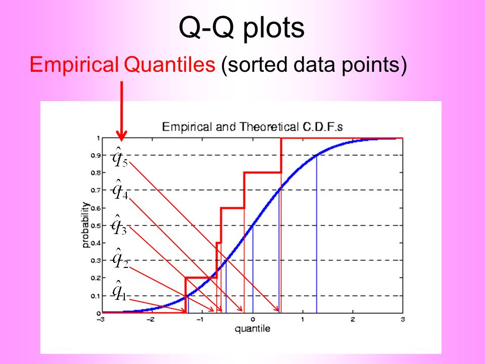 Q-Q plots Empirical Quantiles (sorted data points)