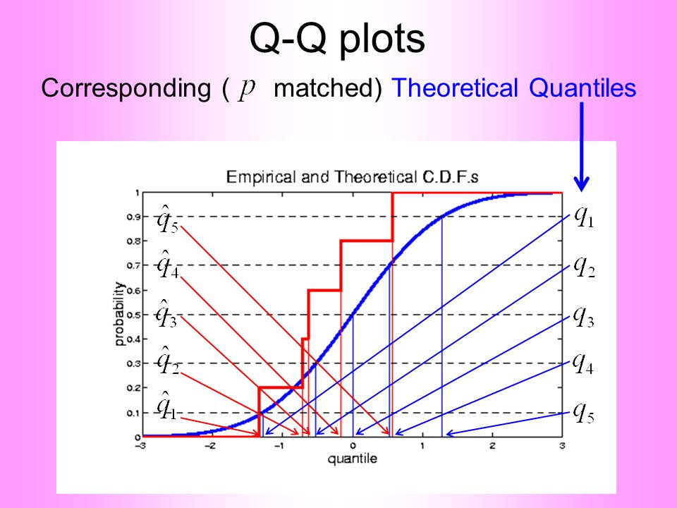 Q-Q plots Corresponding ( matched) Theoretical Quantiles