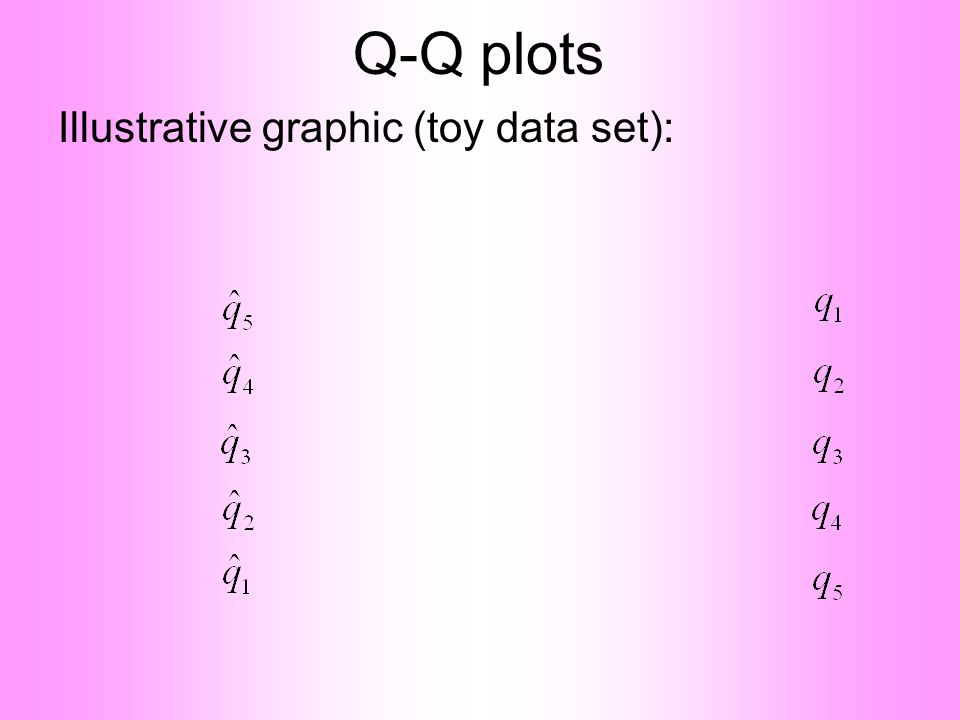 Q-Q plots Illustrative graphic (toy data set):
