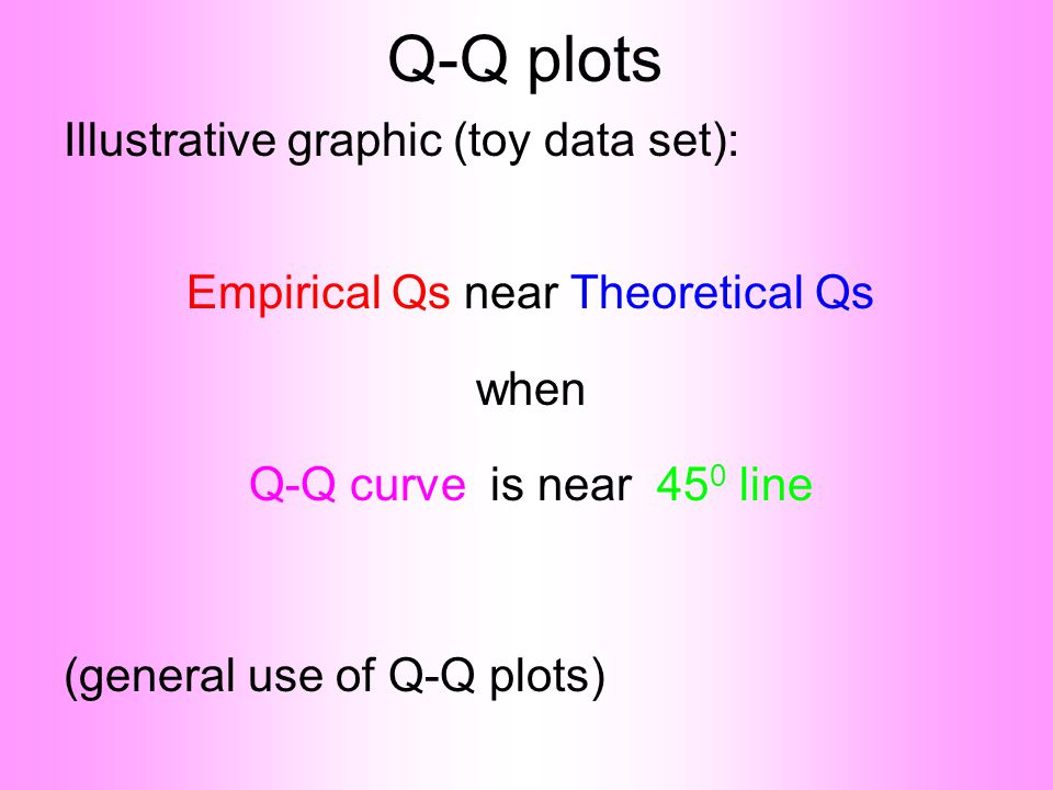 Q-Q plots Illustrative graphic (toy data set): Empirical Qs near Theoretical Qs when Q-Q curve is near 45 0 line (general use of Q-Q plots)