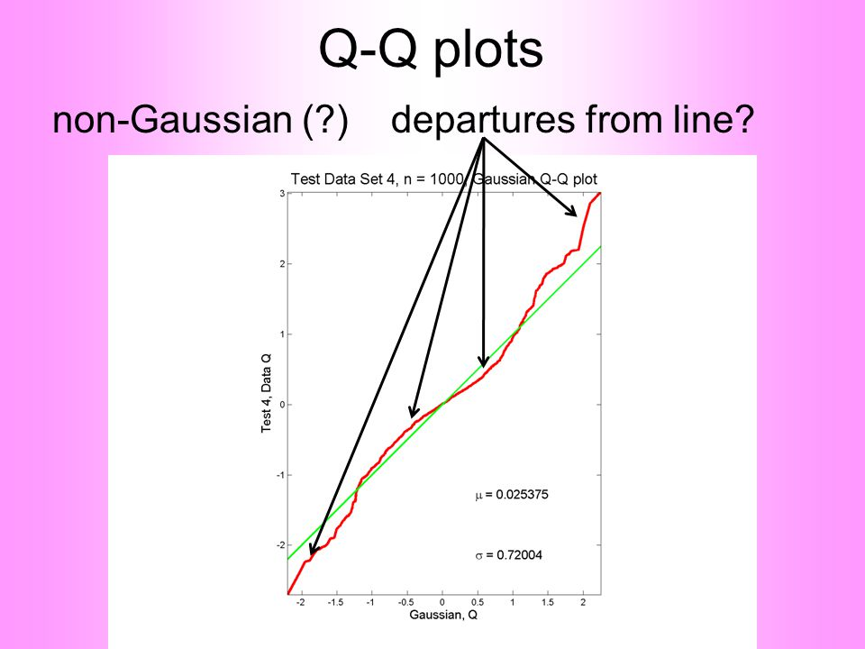 Q-Q plots non-Gaussian (?) departures from line?