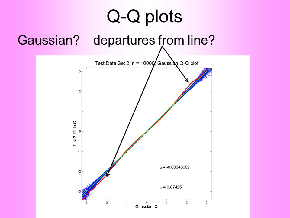 Q-Q plots Gaussian? departures from line?