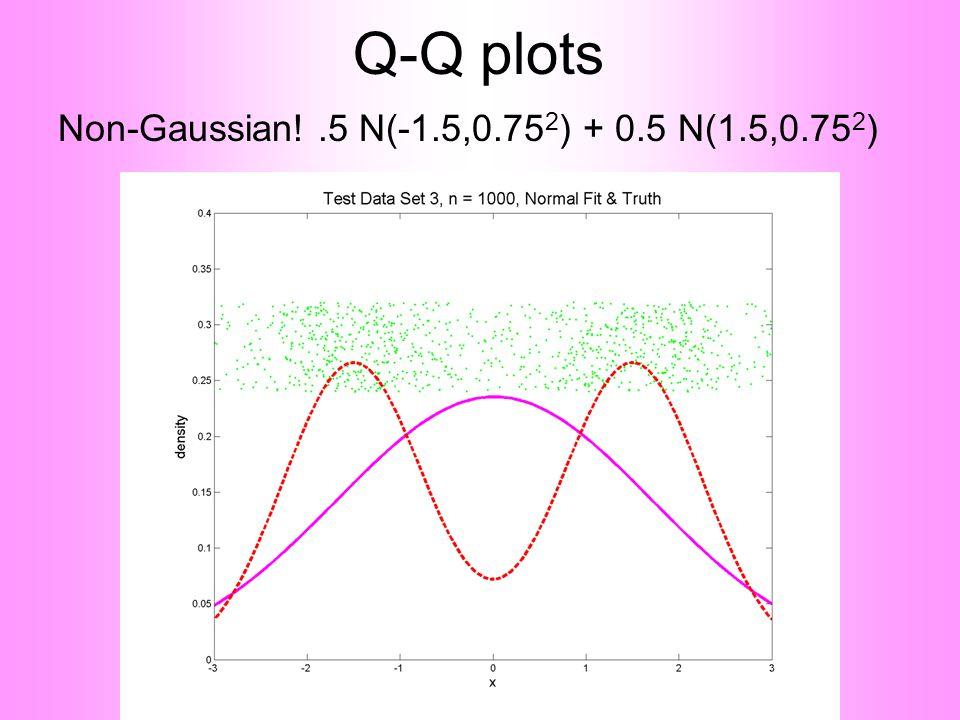 Q-Q plots Non-Gaussian!.5 N(-1.5,0.75 2 ) + 0.5 N(1.5,0.75 2 )
