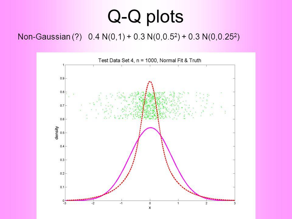 Q-Q plots Non-Gaussian ( ) 0.4 N(0,1) + 0.3 N(0,0.5 2 ) + 0.3 N(0,0.25 2 )