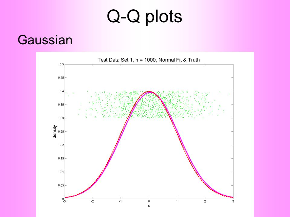 Q-Q plots Gaussian
