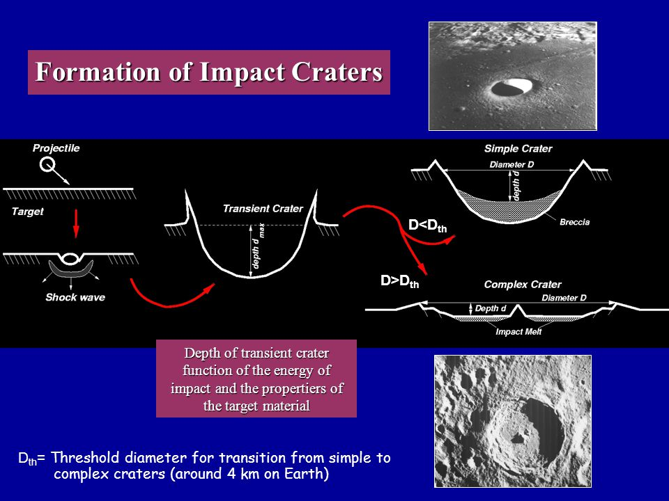 Formation of Impact Craters Depth of transient crater function of the energy of impact and the propertiers of the target material D<D th D>D th D th =