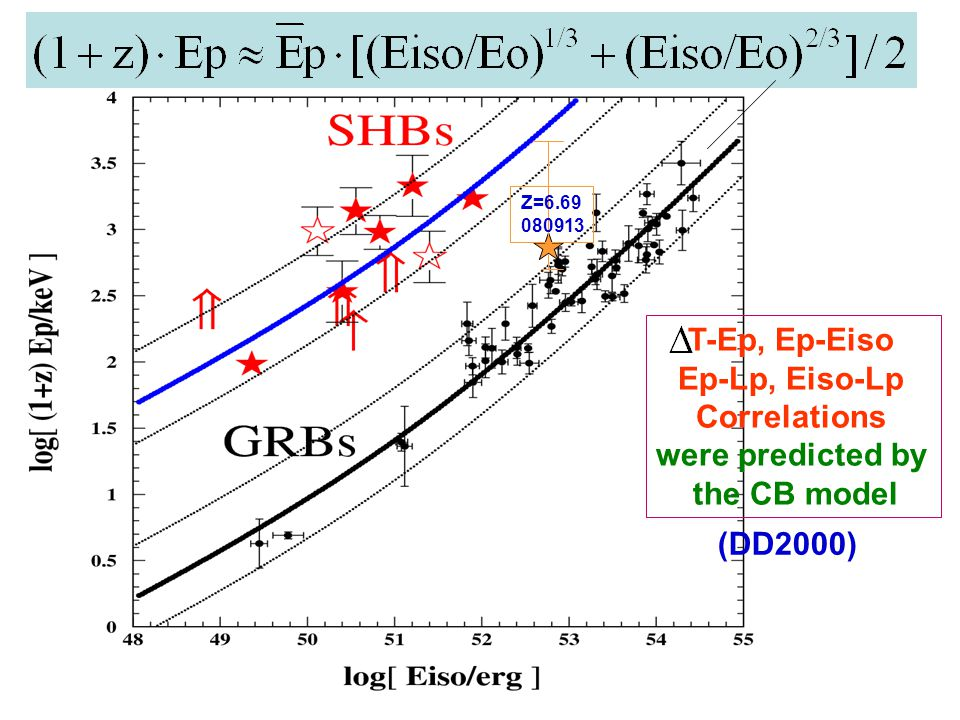 (DD2000) T-Ep, Ep-Eiso Ep-Lp, Eiso-Lp Correlations were predicted by the CB model Z=6.69 080913