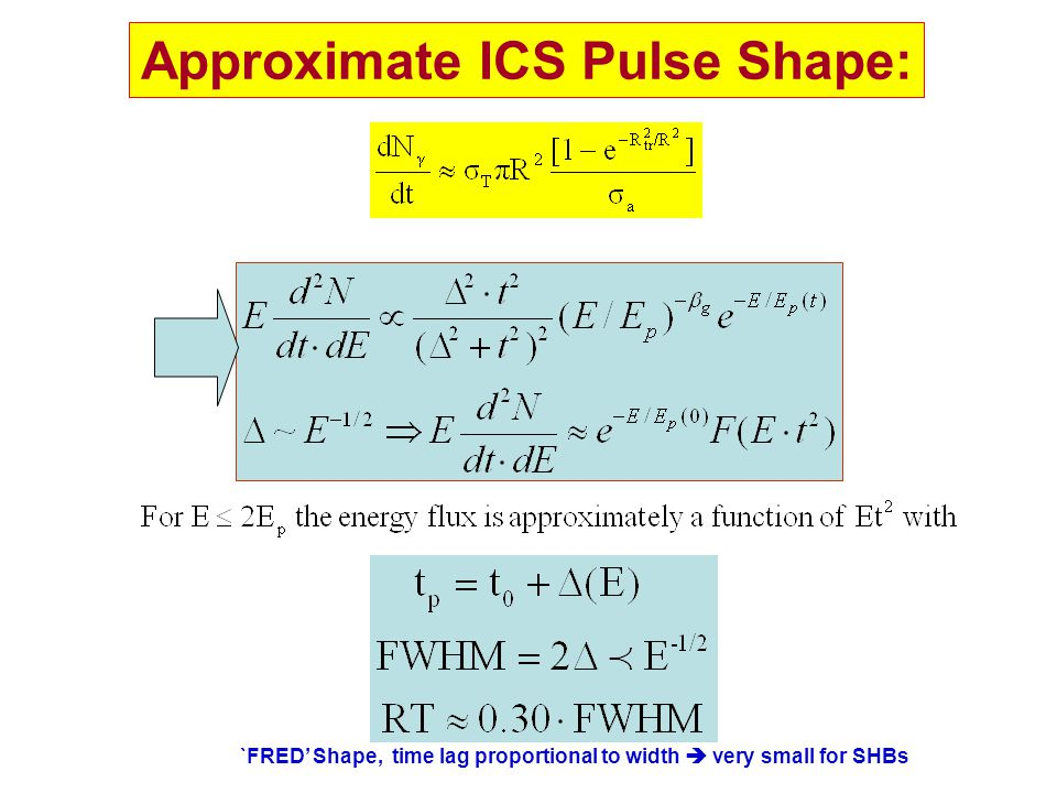 Approximate ICS Pulse Shape: `FRED' Shape, time lag proportional to width  very small for SHBs