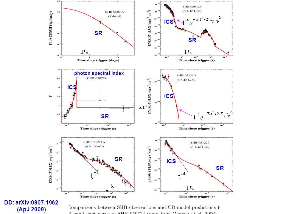 photon spectral index DD: arXiv:0812.3340 (ApJ 2009)arXiv:0812.3340 DD: arXiv:0807.1962 (ApJ 2009) SR ICS SR