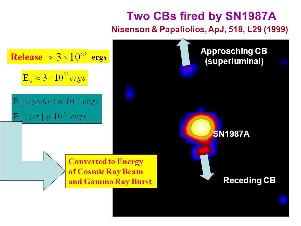 Two CBs fired by SN1987A Approaching CB (superluminal) Receding CB SN1987A Nisenson & Papaliolios, ApJ, 518, L29 (1999) Release: ergs Converted to Energy of Cosmic Ray Beam and Gamma Ray Burst