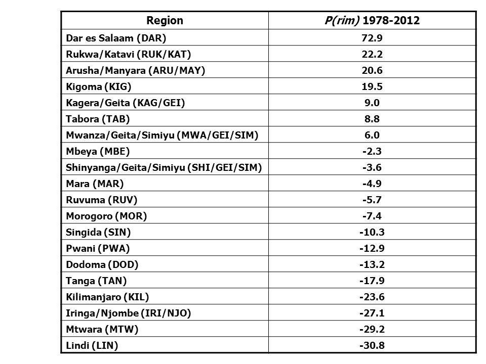 RegionP(rim) 1978-2012 Dar es Salaam (DAR)72.9 Rukwa/Katavi (RUK/KAT)22.2 Arusha/Manyara (ARU/MAY)20.6 Kigoma (KIG)19.5 Kagera/Geita (KAG/GEI)9.0 Tabo