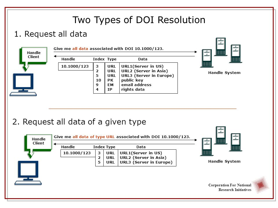 Corporation For National Research Initiatives Two Types of DOI Resolution Handle System Give me all data associated with DOI /123.