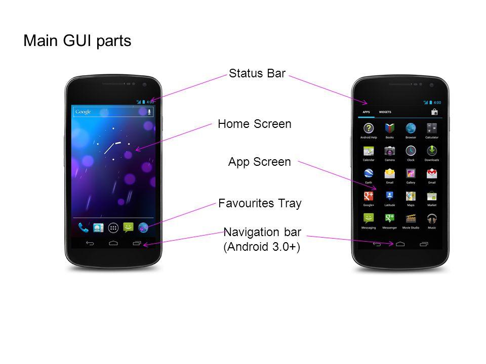 Main GUI parts Status Bar Home Screen App Screen Favourites Tray Navigation bar (Android 3.0+)