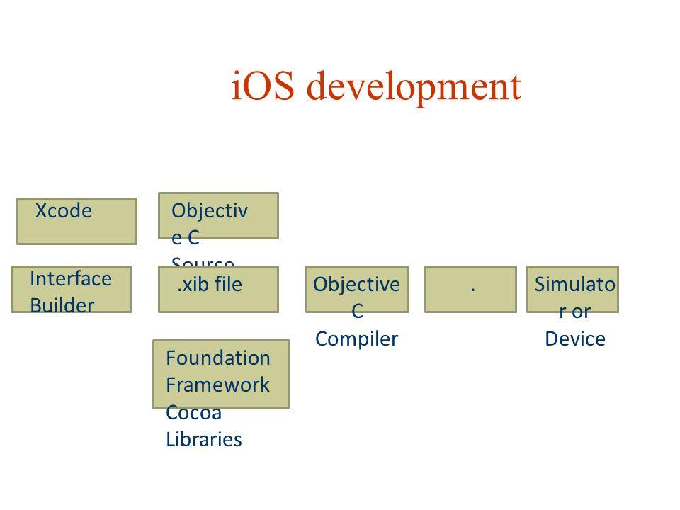 iOS development Objectiv e C Source.xib fileObjective C Compiler Foundation Framework Cocoa Libraries.Simulato r or Device Interface Builder Xcode