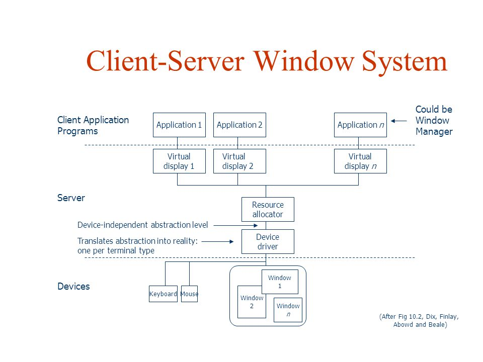 Client-Server Window System Application 1Application 2Application n Client Application Programs Virtual display 1 Virtual display n Resource allocator