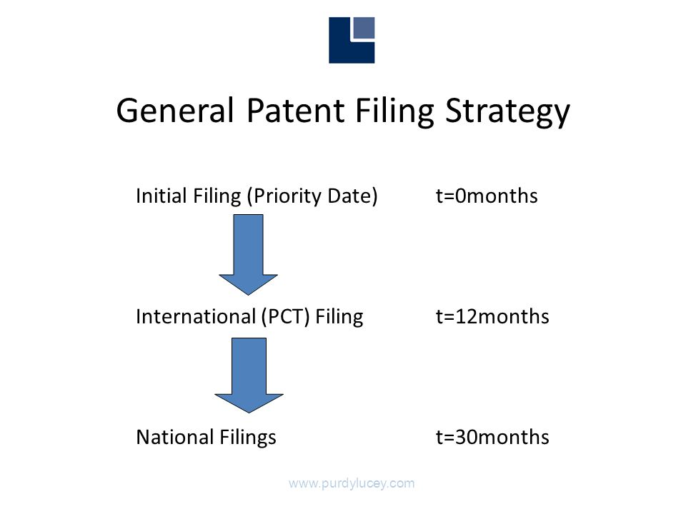 General Patent Filing Strategy Initial Filing (Priority Date) t=0months International (PCT) Filing t=12months National Filings t=30months www.purdylucey.com