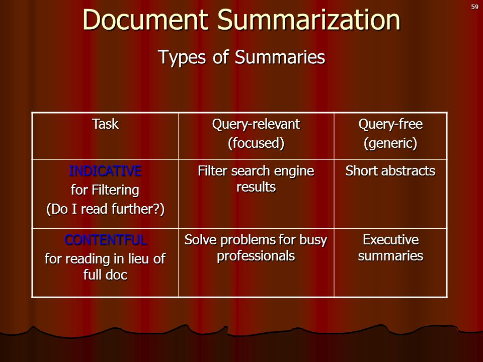 59 Types of Summaries TaskQuery-relevant(focused)Query-free(generic) INDICATIVE for Filtering (Do I read further?) Filter search engine results Short abstracts CONTENTFUL for reading in lieu of full doc Solve problems for busy professionals Executive summaries Document Summarization
