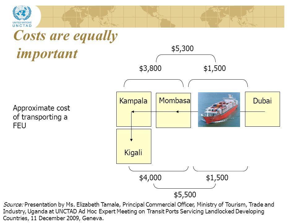 Transit cargo dwelling < 21 days in Dar es Salaam port Pre incentivePost incentive % Change Burundi46 %66 %+20 % Rwanda53 %68 %+15 % Uganda69 %66 %-3 % Source: UNCTAD secretariat
