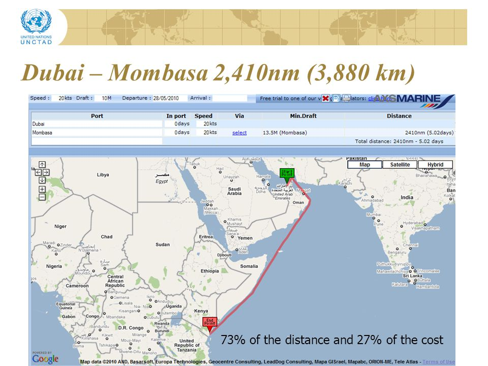 Mombasa – Kampala – 650m (1,045km) 20% of the distance and 69% of the cost