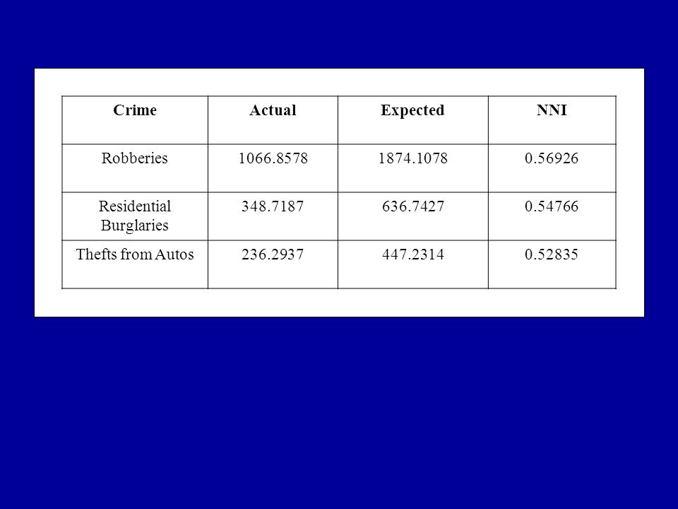 CrimeActualExpectedNNI Robberies1066.85781874.10780.56926 Residential Burglaries 348.7187636.74270.54766 Thefts from Autos236.2937447.23140.52835