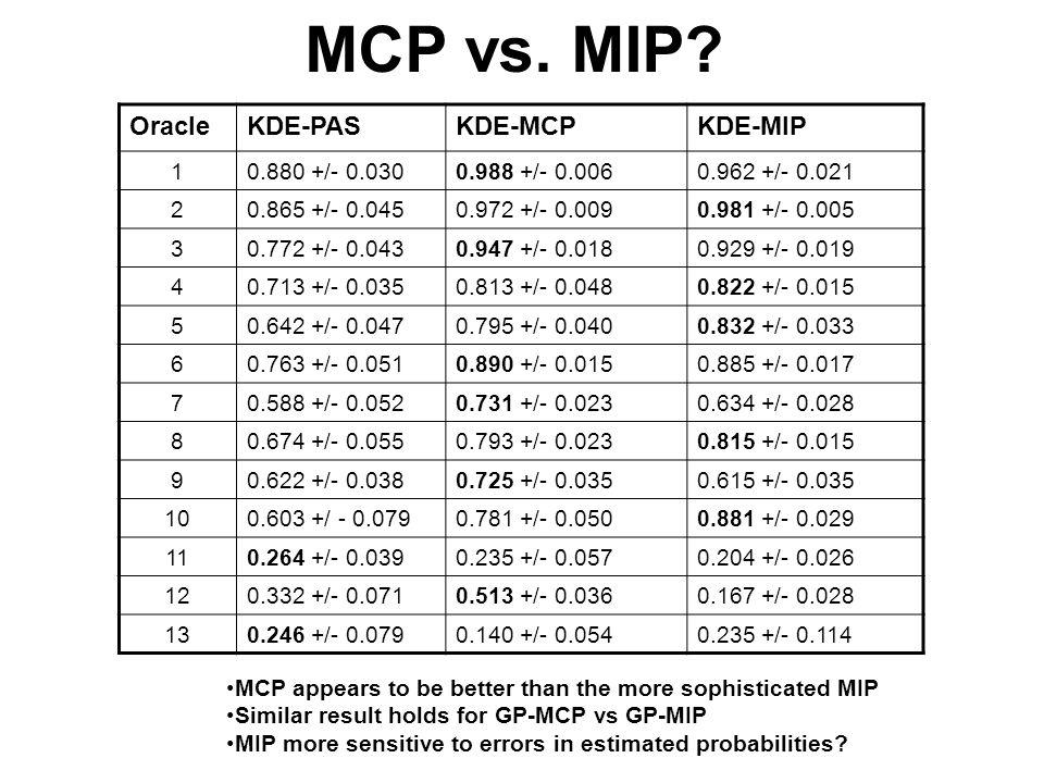 OracleKDE-PASKDE-MCPKDE-MIP 10.880 +/- 0.0300.988 +/- 0.0060.962 +/- 0.021 20.865 +/- 0.0450.972 +/- 0.0090.981 +/- 0.005 30.772 +/- 0.0430.947 +/- 0.0180.929 +/- 0.019 40.713 +/- 0.0350.813 +/- 0.0480.822 +/- 0.015 50.642 +/- 0.0470.795 +/- 0.0400.832 +/- 0.033 60.763 +/- 0.0510.890 +/- 0.0150.885 +/- 0.017 70.588 +/- 0.0520.731 +/- 0.0230.634 +/- 0.028 80.674 +/- 0.0550.793 +/- 0.0230.815 +/- 0.015 90.622 +/- 0.0380.725 +/- 0.0350.615 +/- 0.035 100.603 +/ - 0.0790.781 +/- 0.0500.881 +/- 0.029 110.264 +/- 0.0390.235 +/- 0.0570.204 +/- 0.026 120.332 +/- 0.0710.513 +/- 0.0360.167 +/- 0.028 130.246 +/- 0.0790.140 +/- 0.0540.235 +/- 0.114 MCP vs.