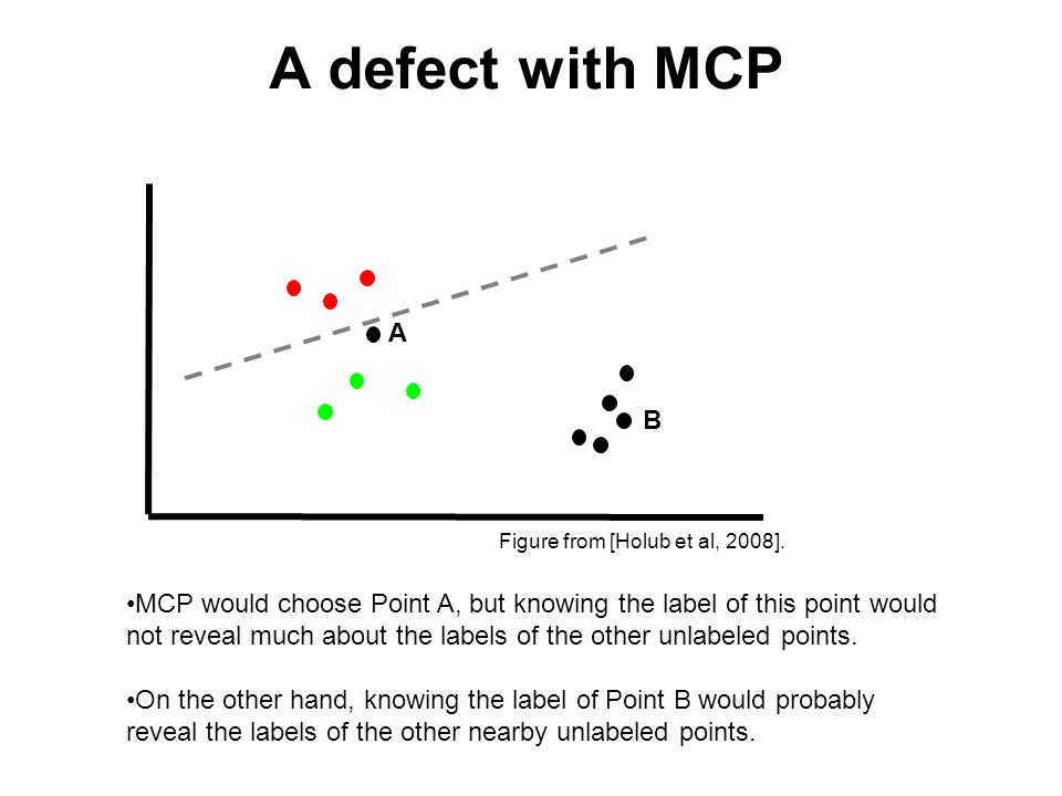 A defect with MCP •MCP would choose Point A, but knowing the label of this point would not reveal much about the labels of the other unlabeled points.