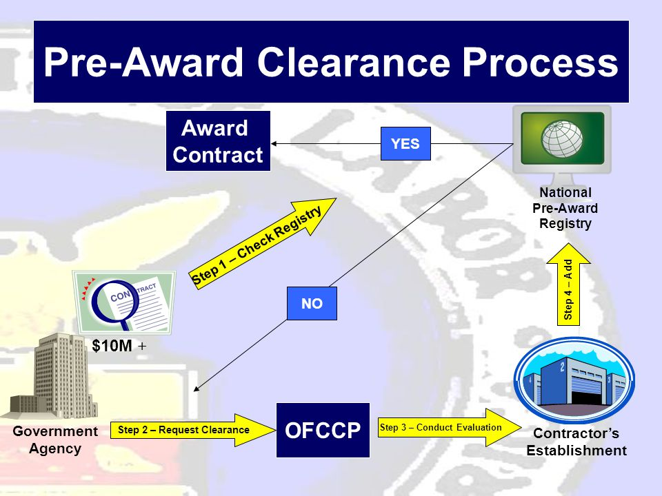 Pre-Award Clearance Process Government Agency $10M + National Pre-Award Registry OFCCP Contractor's Establishment Award Contract NO YES Step 1 – Check