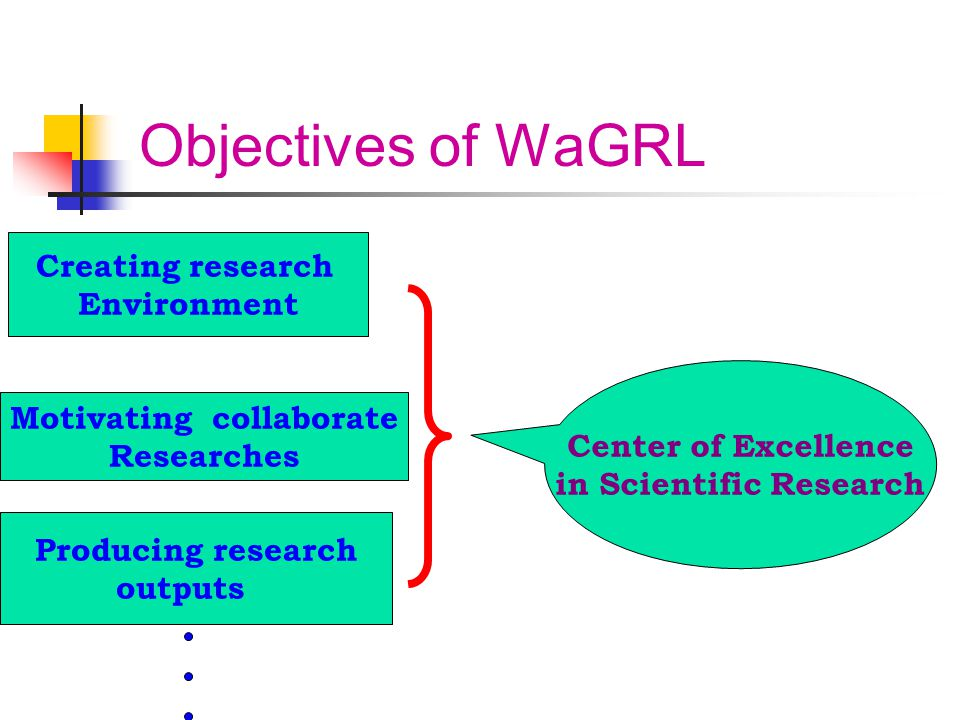 Objectives of WaGRL Creating research Environment Motivating collaborate Researches Producing research outputs Center of Excellence in Scientific Rese