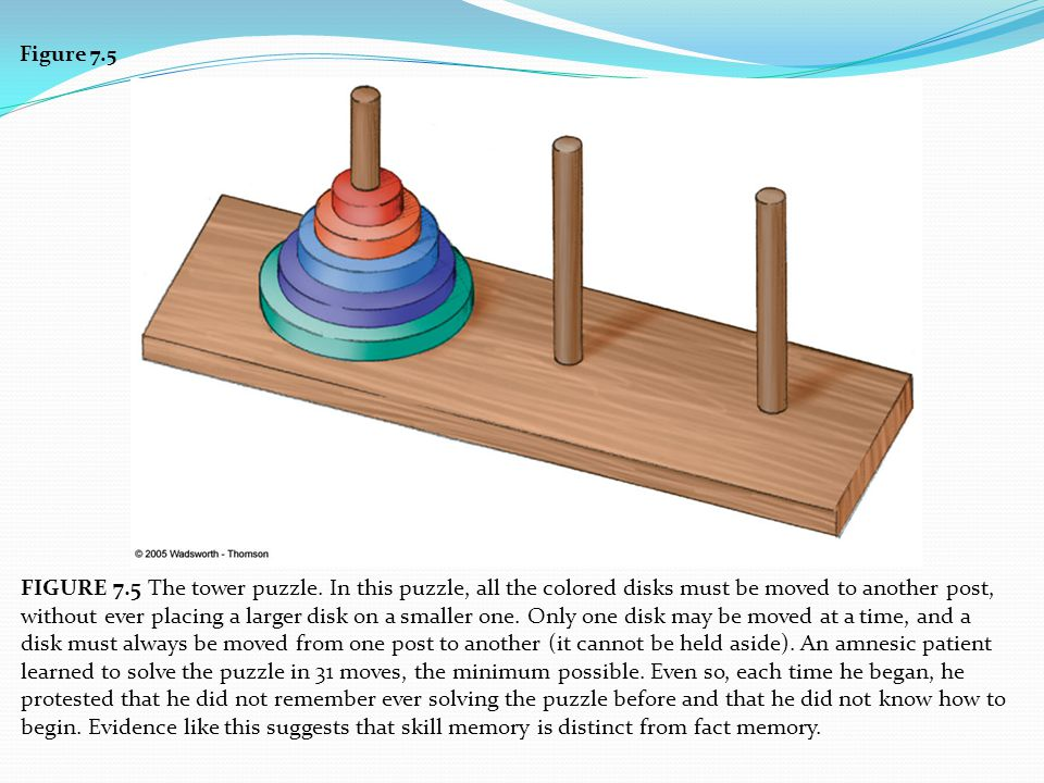 Figure 7.5 FIGURE 7.5 The tower puzzle. In this puzzle, all the colored disks must be moved to another post, without ever placing a larger disk on a s