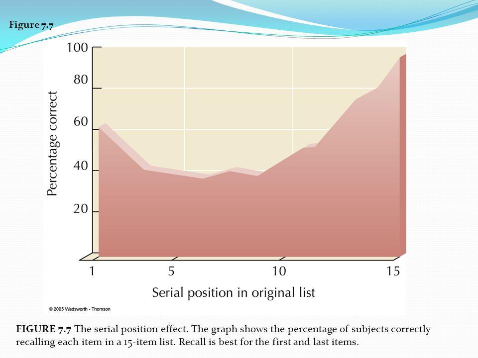 Figure 7.7 FIGURE 7.7 The serial position effect.