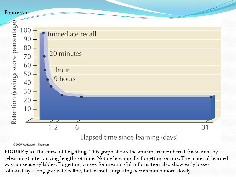 Figure 7.10 FIGURE 7.10 The curve of forgetting. This graph shows the amount remembered (measured by relearning) after varying lengths of time. Notice