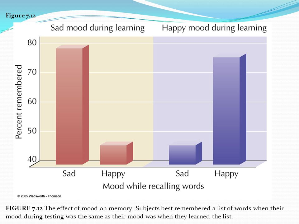 Figure 7.12 FIGURE 7.12 The effect of mood on memory. Subjects best remembered a list of words when their mood during testing was the same as their mo