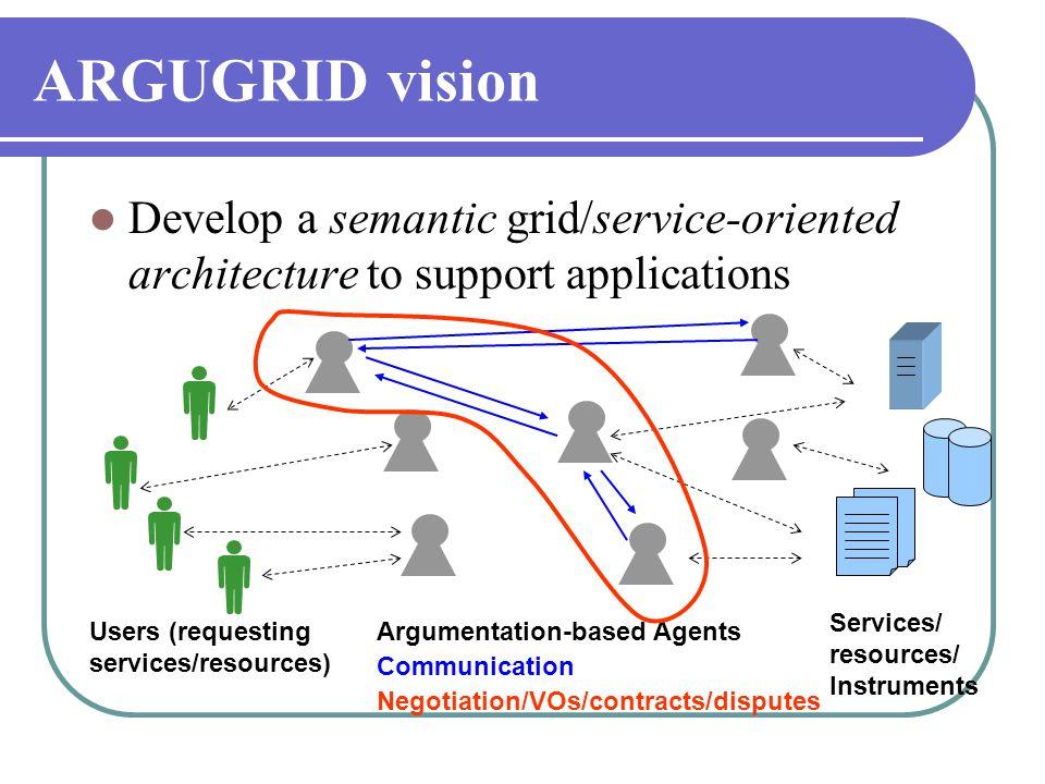 ARGUGRID vision  Develop a semantic grid/service-oriented architecture to support applications Services/ resources/ Instruments Users (requesting ser